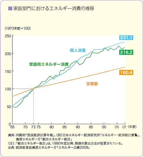 住宅消費グラフ2
