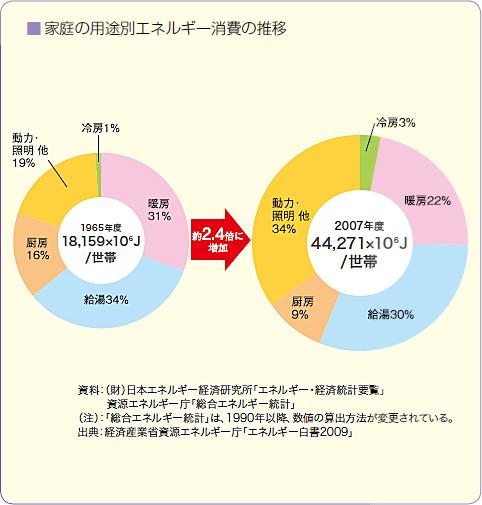 住宅消費グラフ1